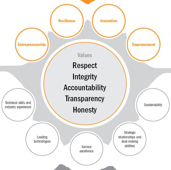 Founding principles